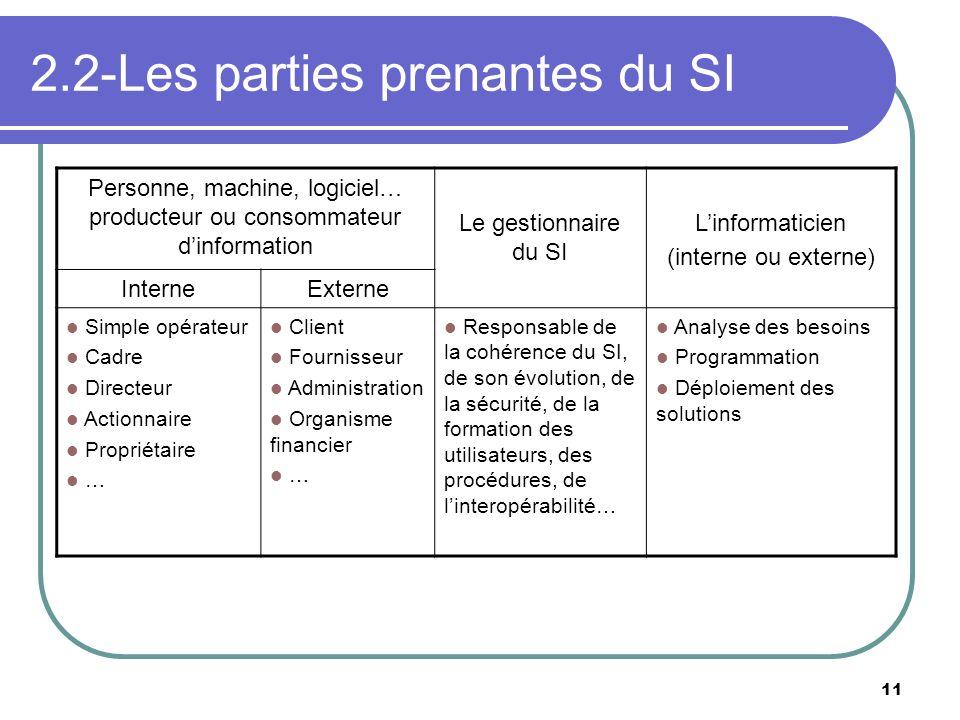 11 2.2-Les parties prenantes du SI Personne, machine, logiciel… producteur ou consommateur dinformation Le gestionnaire du SI Linformaticien (interne