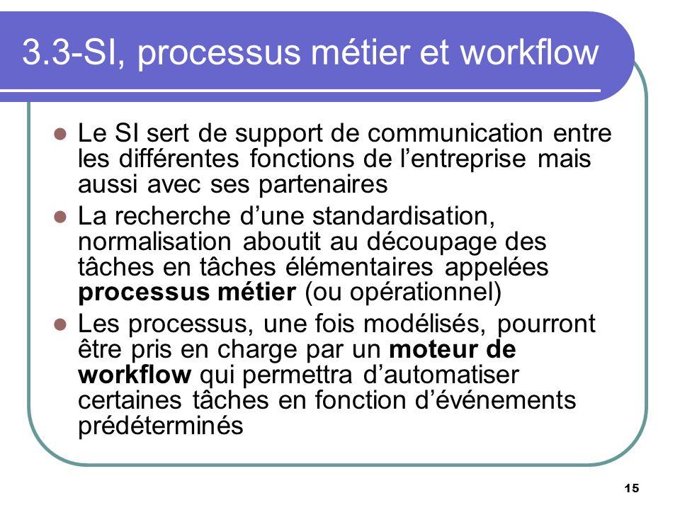 15 3.3-SI, processus métier et workflow Le SI sert de support de communication entre les différentes fonctions de lentreprise mais aussi avec ses part