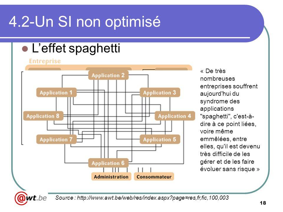 18 4.2-Un SI non optimisé Leffet spaghetti Source : http://www.awt.be/web/res/index.aspx?page=res,fr,fic,100,003 « De très nombreuses entreprises souf