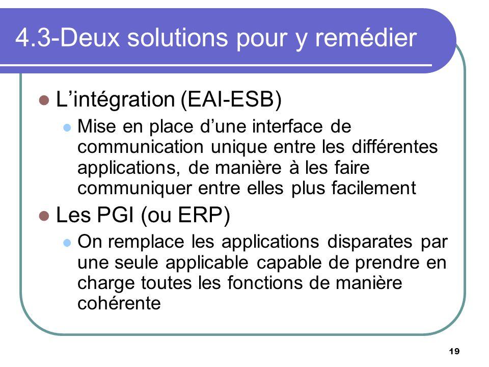 19 4.3-Deux solutions pour y remédier Lintégration (EAI-ESB) Mise en place dune interface de communication unique entre les différentes applications,