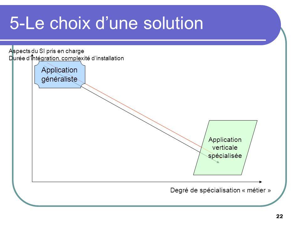 22 5-Le choix dune solution Degré de spécialisation « métier » Aspects du SI pris en charge Durée dintégration, complexité dinstallation Application g
