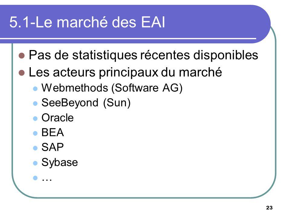 23 5.1-Le marché des EAI Pas de statistiques récentes disponibles Les acteurs principaux du marché Webmethods (Software AG) SeeBeyond (Sun) Oracle BEA