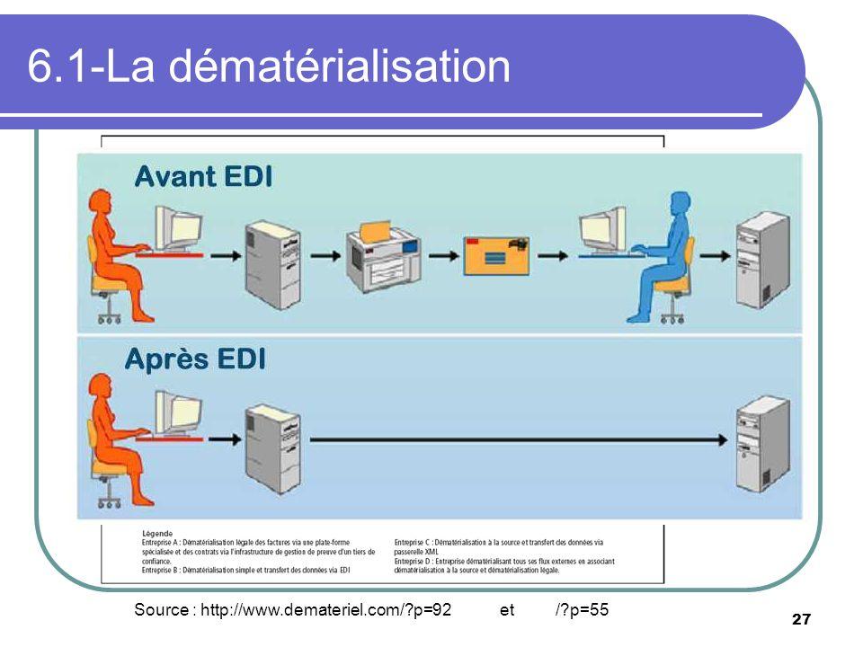 27 6.1-La dématérialisation Source : http://www.demateriel.com/?p=92 et /?p=55
