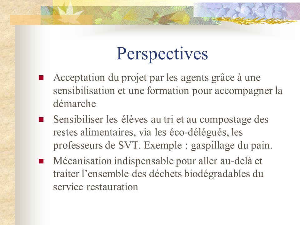 Perspectives Acceptation du projet par les agents grâce à une sensibilisation et une formation pour accompagner la démarche Sensibiliser les élèves au