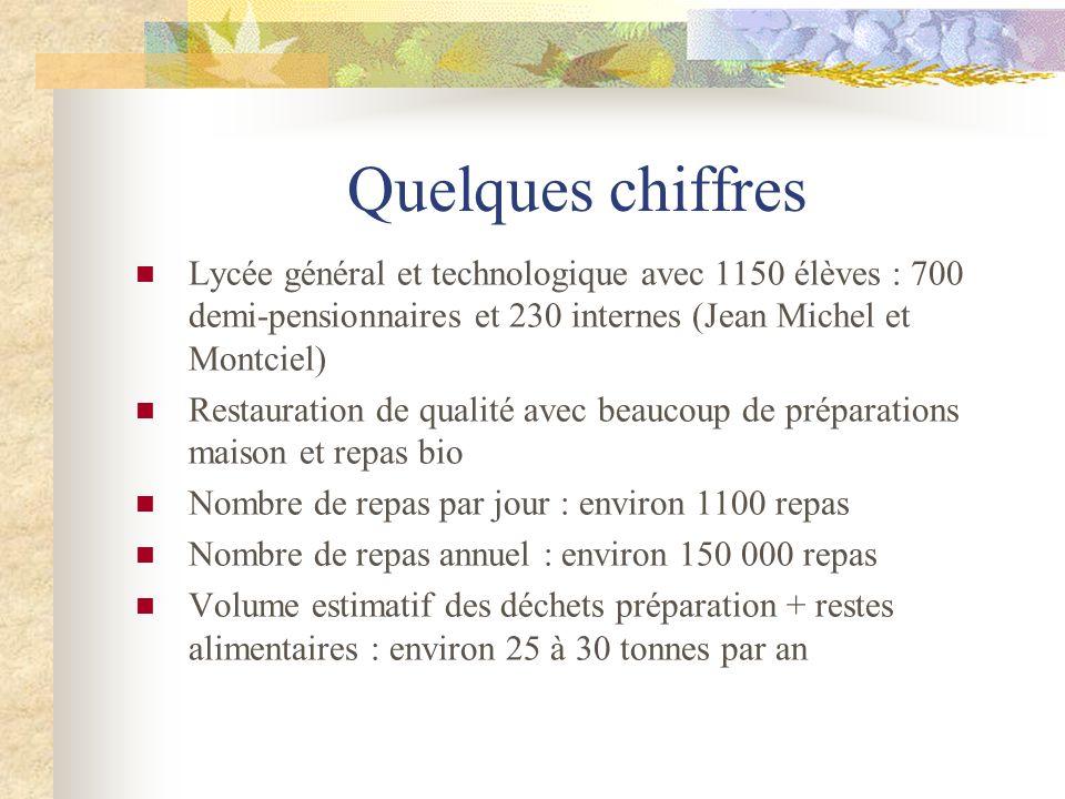 Quelques chiffres Lycée général et technologique avec 1150 élèves : 700 demi-pensionnaires et 230 internes (Jean Michel et Montciel) Restauration de q