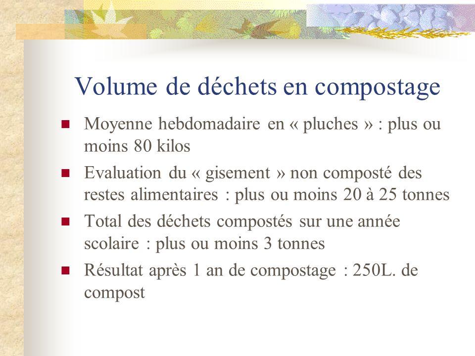 Volume de déchets en compostage Moyenne hebdomadaire en « pluches » : plus ou moins 80 kilos Evaluation du « gisement » non composté des restes alimen