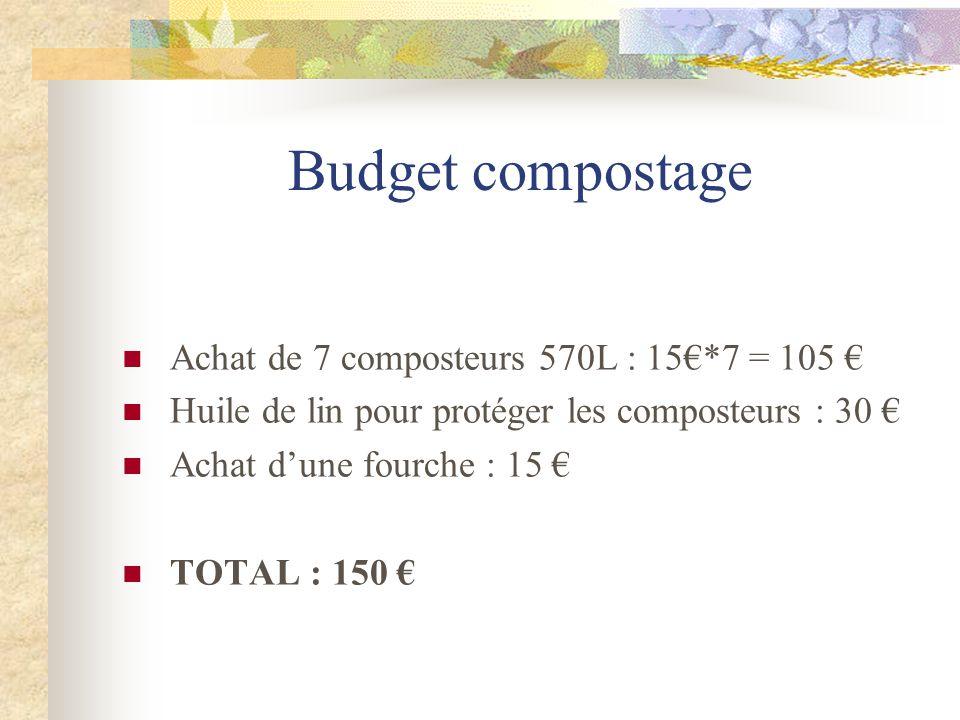 Budget compostage Achat de 7 composteurs 570L : 15*7 = 105 Huile de lin pour protéger les composteurs : 30 Achat dune fourche : 15 TOTAL : 150