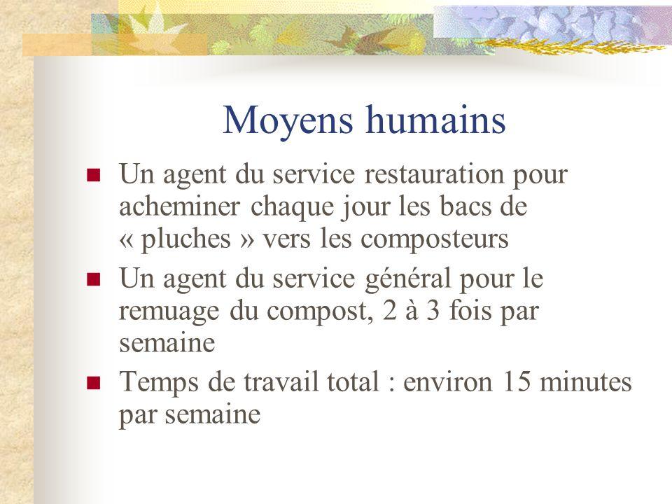 Moyens humains Un agent du service restauration pour acheminer chaque jour les bacs de « pluches » vers les composteurs Un agent du service général po