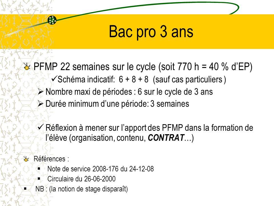 Bac pro 3 ans PFMP 22 semaines sur le cycle (soit 770 h = 40 % dEP) Schéma indicatif: 6 + 8 + 8 (sauf cas particuliers ) Nombre maxi de périodes : 6 s
