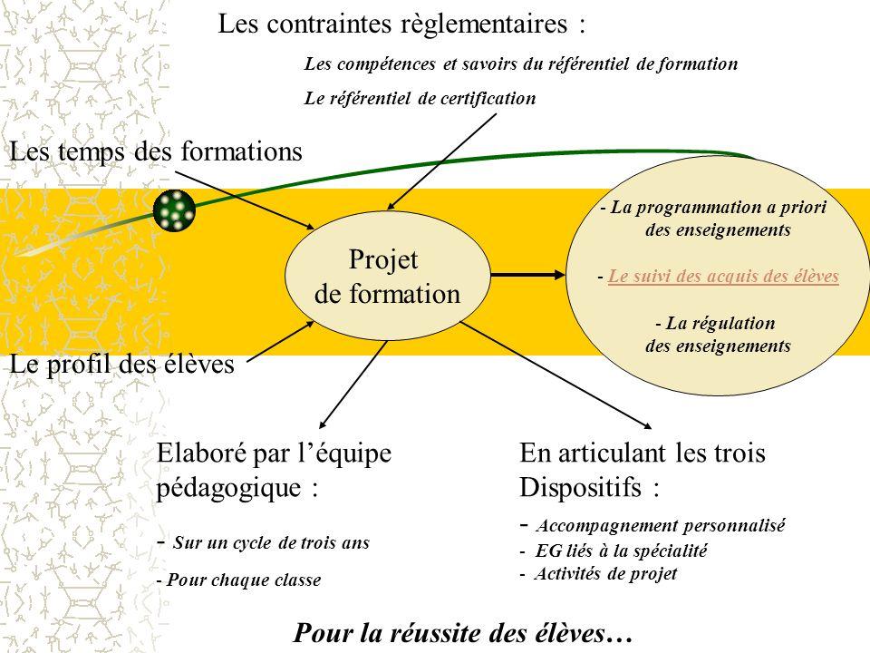Projet de formation - La programmation a priori des enseignements - Le suivi des acquis des élèvesLe suivi des acquis des élèves - La régulation des e