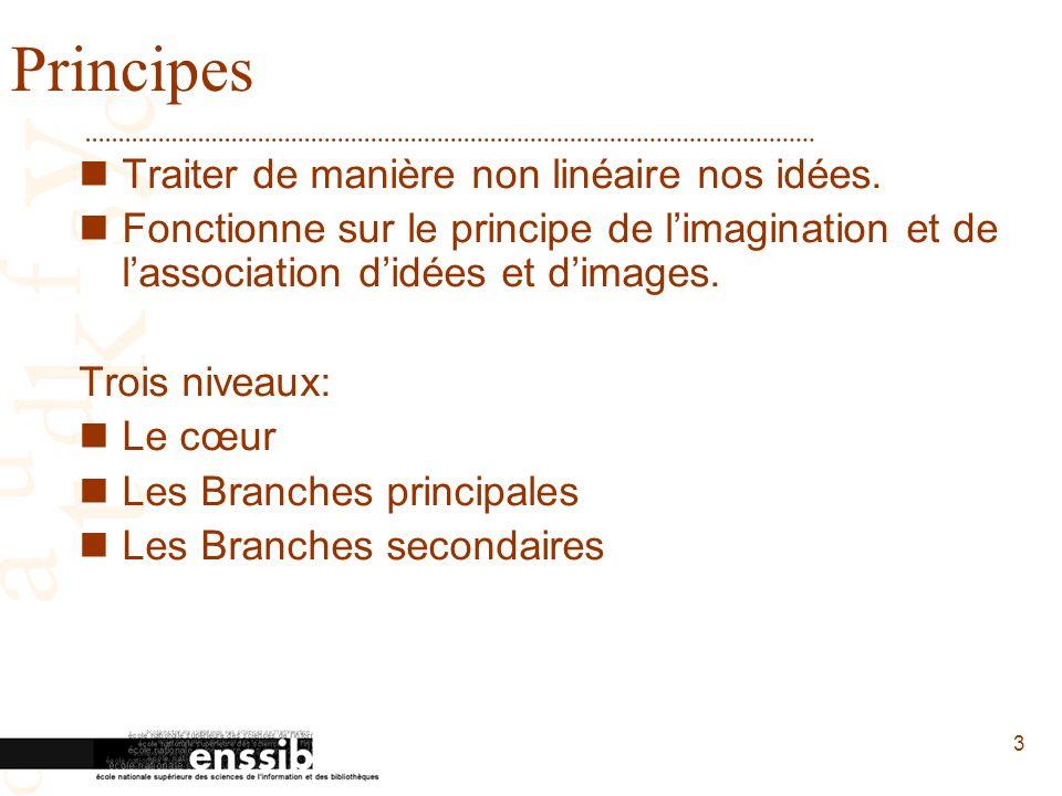4 Règles du Mind Mapping exposées par T.Buzan Source: http://www.mmdfrance.fr/mind-manager/images/creation_map.gifhttp://www.mmdfrance.fr/mind-manager/images/creation_map.gif