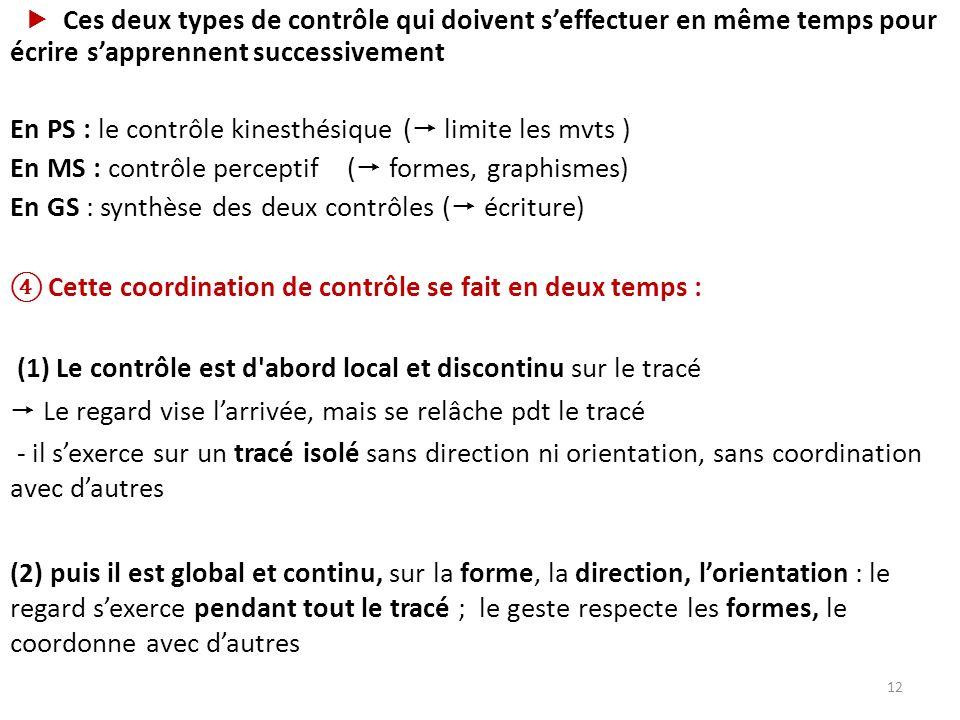 Ces deux types de contrôle qui doivent seffectuer en même temps pour écrire sapprennent successivement En PS : le contrôle kinesthésique ( limite les