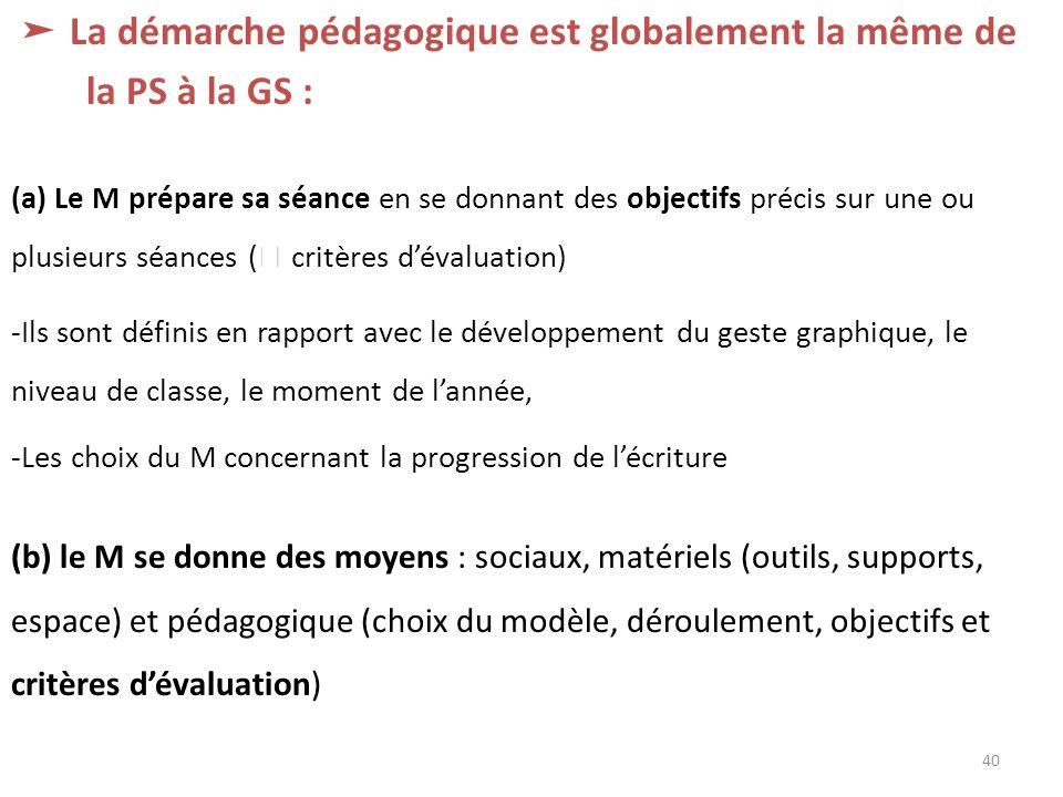 La démarche pédagogique est globalement la même de la PS à la GS : (a) Le M prépare sa séance en se donnant des objectifs précis sur une ou plusieurs