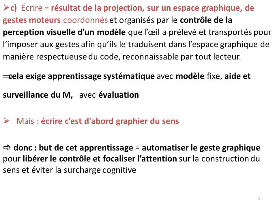 c) Écrire = résultat de la projection, sur un espace graphique, de gestes moteurs coordonnés et organisés par le contrôle de la perception visuelle du