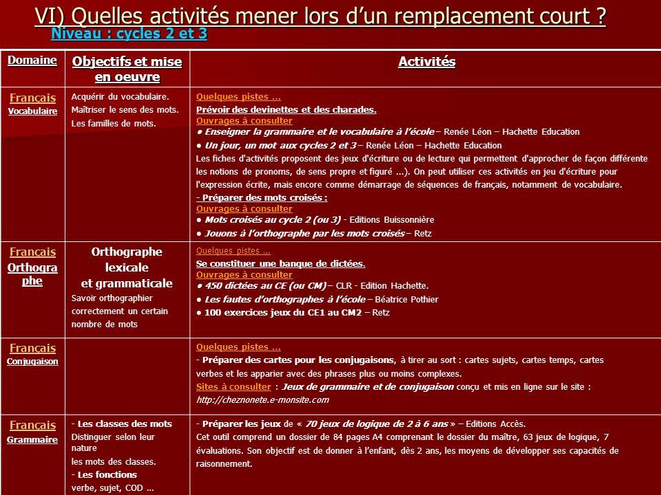 VI) Quelles activités mener lors dun remplacement court ? Niveau : cycles 2 et 3 Domaine Objectifs et mise en oeuvre Activités Français Vocabulaire Ac