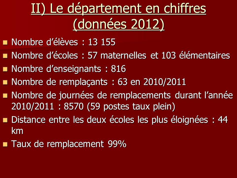 II) Le département en chiffres (données 2012) Nombre délèves : 13 155 Nombre délèves : 13 155 Nombre décoles : 57 maternelles et 103 élémentaires Nomb