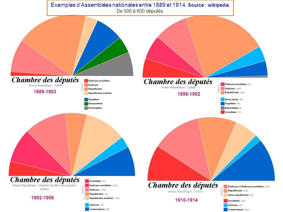 1889-1893 1910-1914 1902-1906 1898-1902 Exemples dAssemblées nationales entre 1889 et 1914. Source : wikipedia. De 500 à 600 députés.