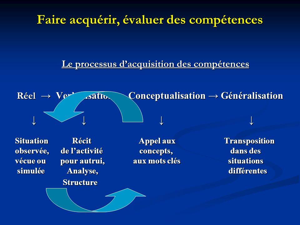 Faire acquérir, évaluer des compétences Le processus dacquisition des compétences Réel Verbalisation Conceptualisation Généralisation Situation Récit