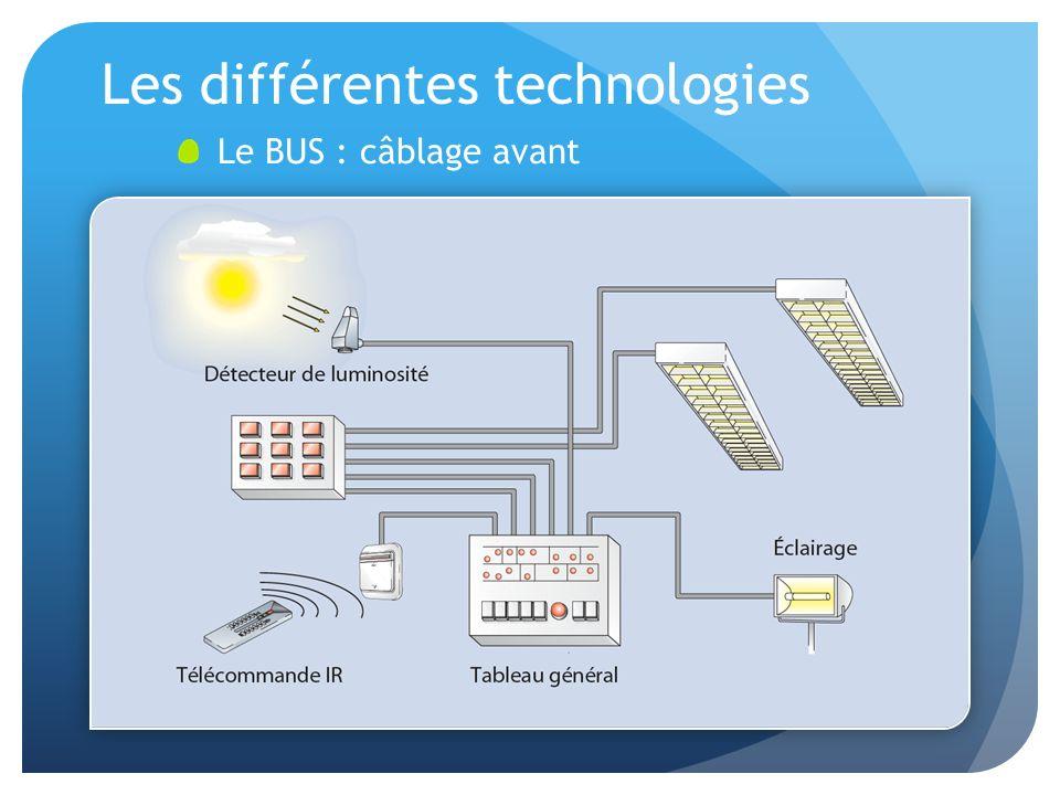 Les différentes technologies Le BUS : câblage avant