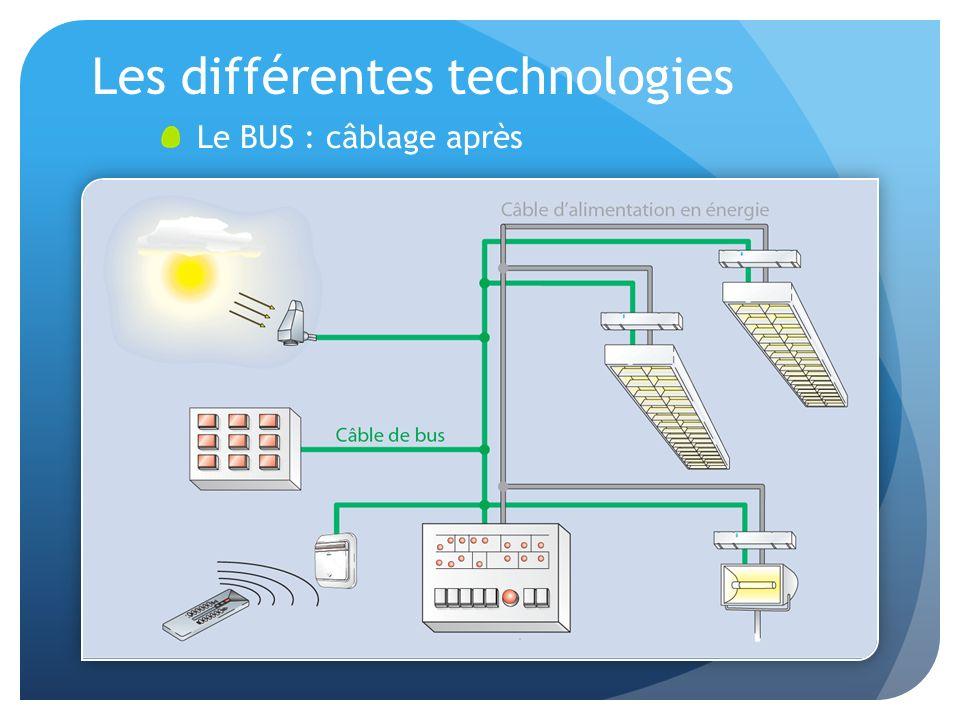 Les différentes technologies Le BUS : câblage après