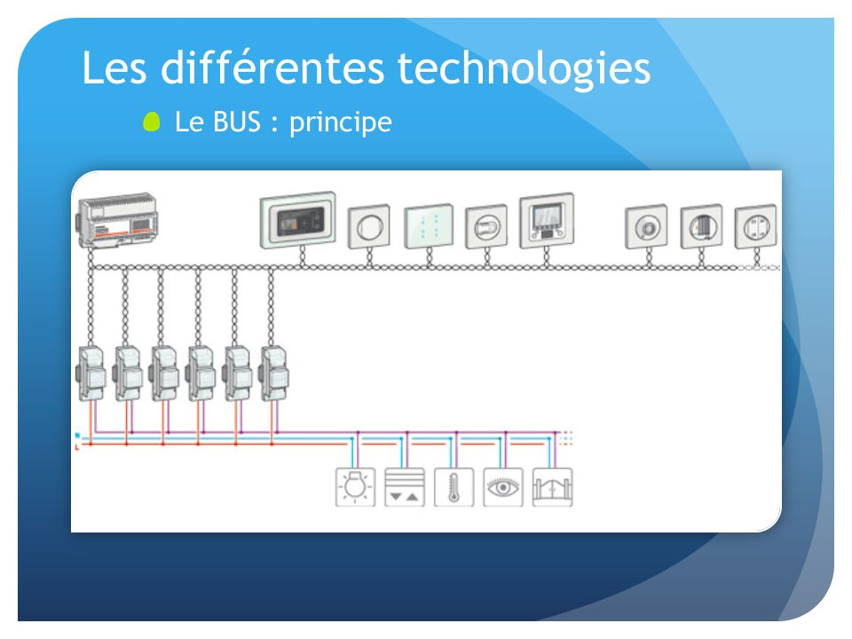 Les différentes technologies Le BUS : principe