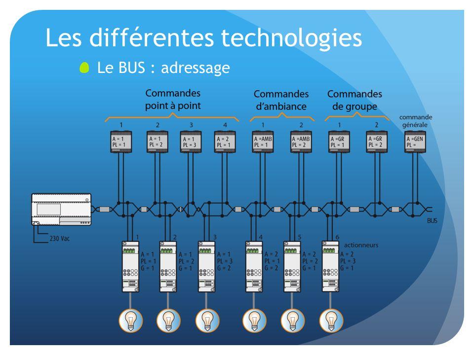 Les différentes technologies Le BUS : adressage