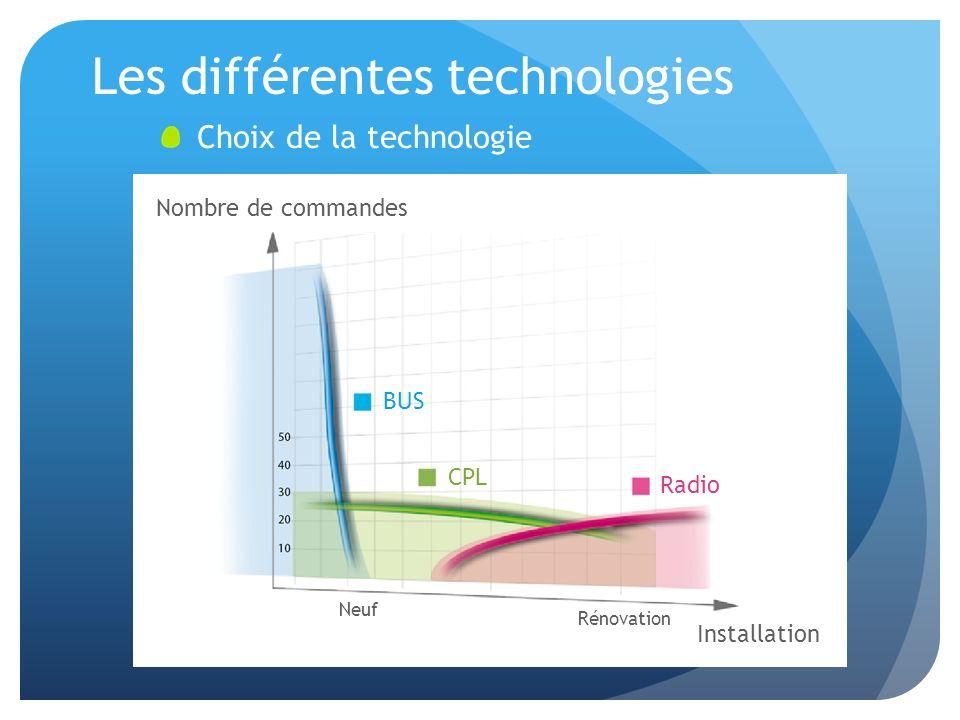 Les différentes technologies Choix de la technologie BUS CPL Radio Nombre de commandes Installation Neuf Rénovation