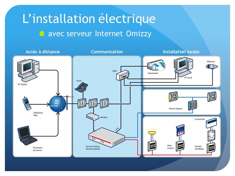 Linstallation électrique avec serveur Internet Omizzy Accès à distanceCommunicationInstallation locale