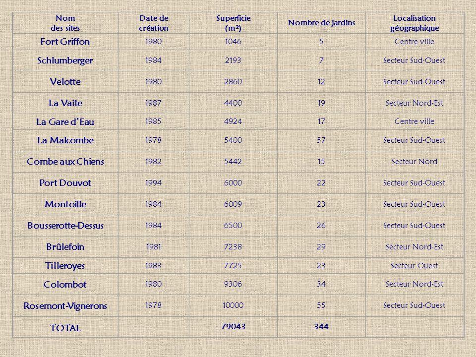 Nom des sites Date de création Superficie (m²) Nombre de jardins Localisation géographique Fort Griffon 198010465Centre ville Schlumberger 198421937Se