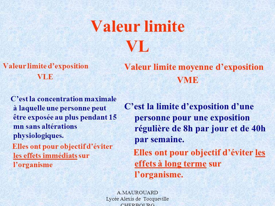 A.MAUROUARD Lycée Alexis de Tocqueville CHERBOURG Valeur limite VL Valeur limite dexposition VLE Cest la concentration maximale à laquelle une personn