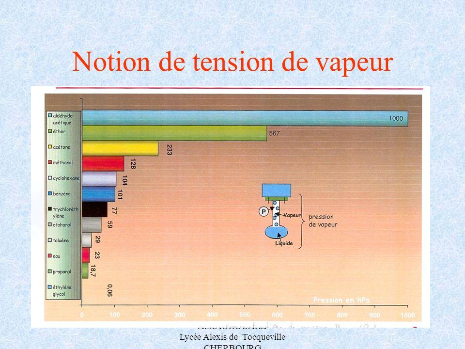 A.MAUROUARD Lycée Alexis de Tocqueville CHERBOURG Notion de tension de vapeur