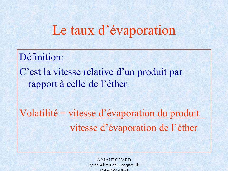 A.MAUROUARD Lycée Alexis de Tocqueville CHERBOURG Le taux dévaporation Définition: Cest la vitesse relative dun produit par rapport à celle de léther.