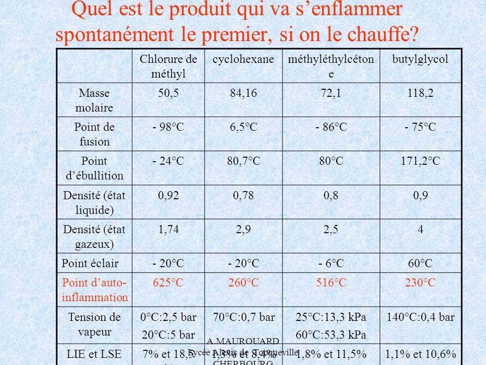 A.MAUROUARD Lycée Alexis de Tocqueville CHERBOURG Quel est le produit qui va senflammer spontanément le premier, si on le chauffe? Chlorure de méthyl
