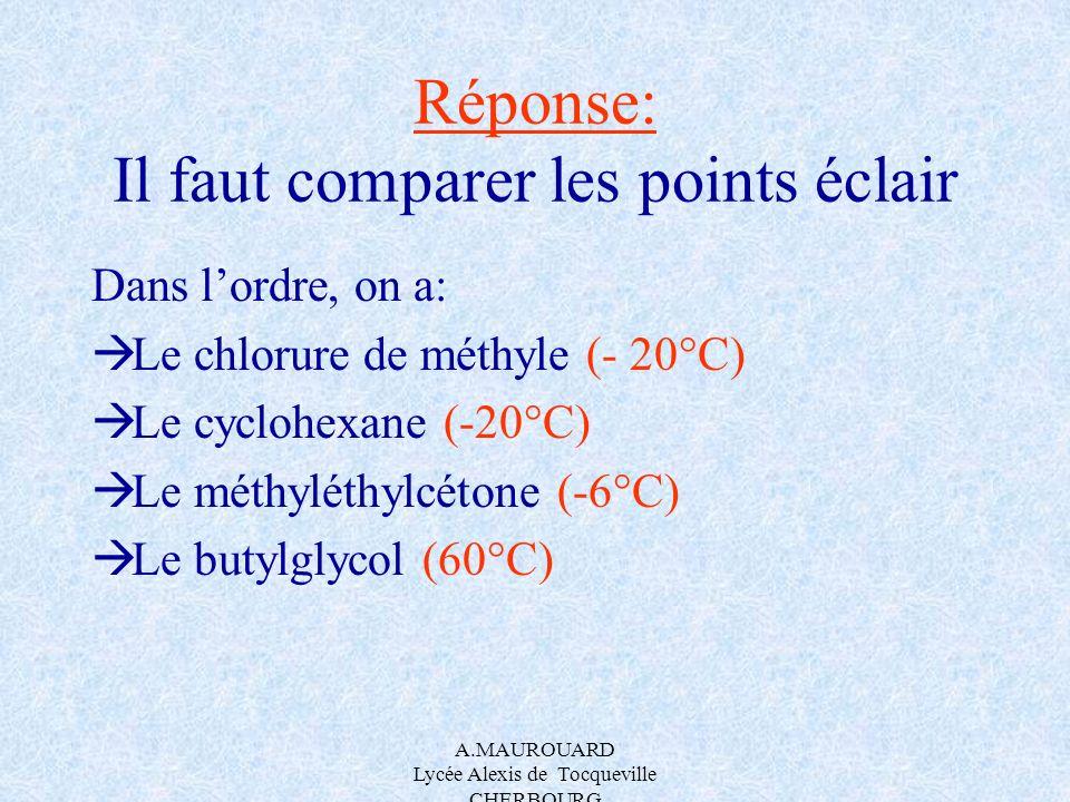 A.MAUROUARD Lycée Alexis de Tocqueville CHERBOURG Réponse: Il faut comparer les points éclair Dans lordre, on a: Le chlorure de méthyle (- 20°C) Le cy