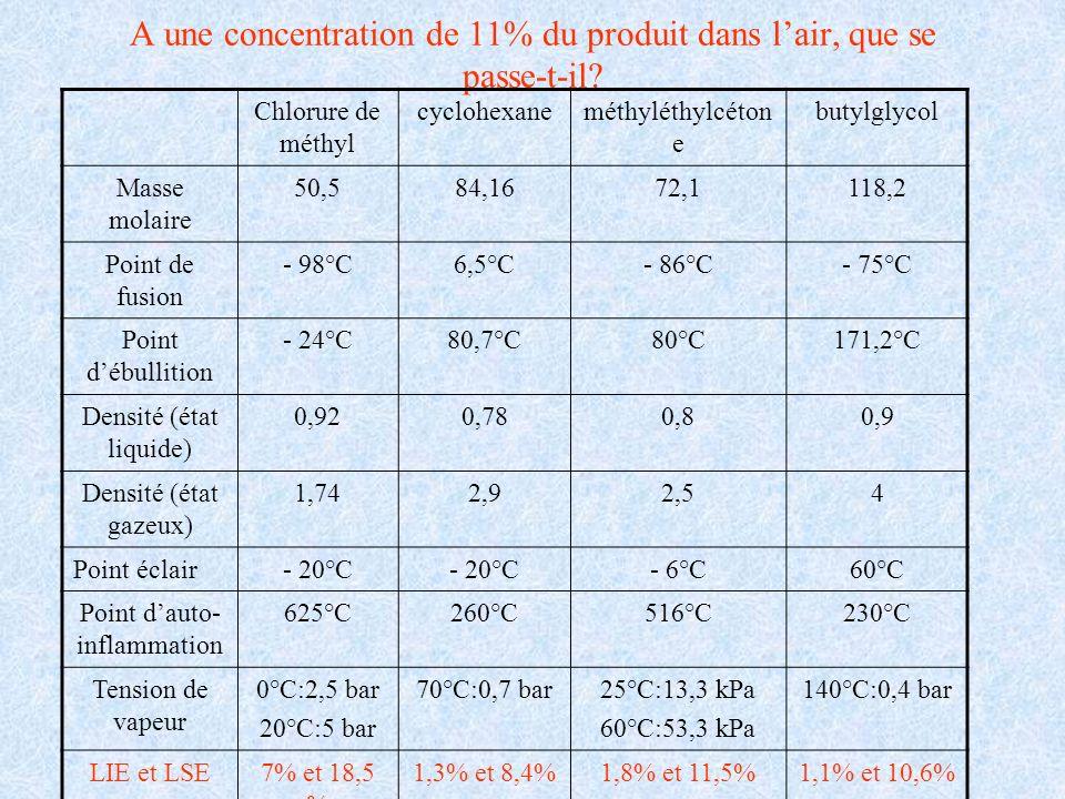 A une concentration de 11% du produit dans lair, que se passe-t-il? Chlorure de méthyl cyclohexaneméthyléthylcéton e butylglycol Masse molaire 50,584,