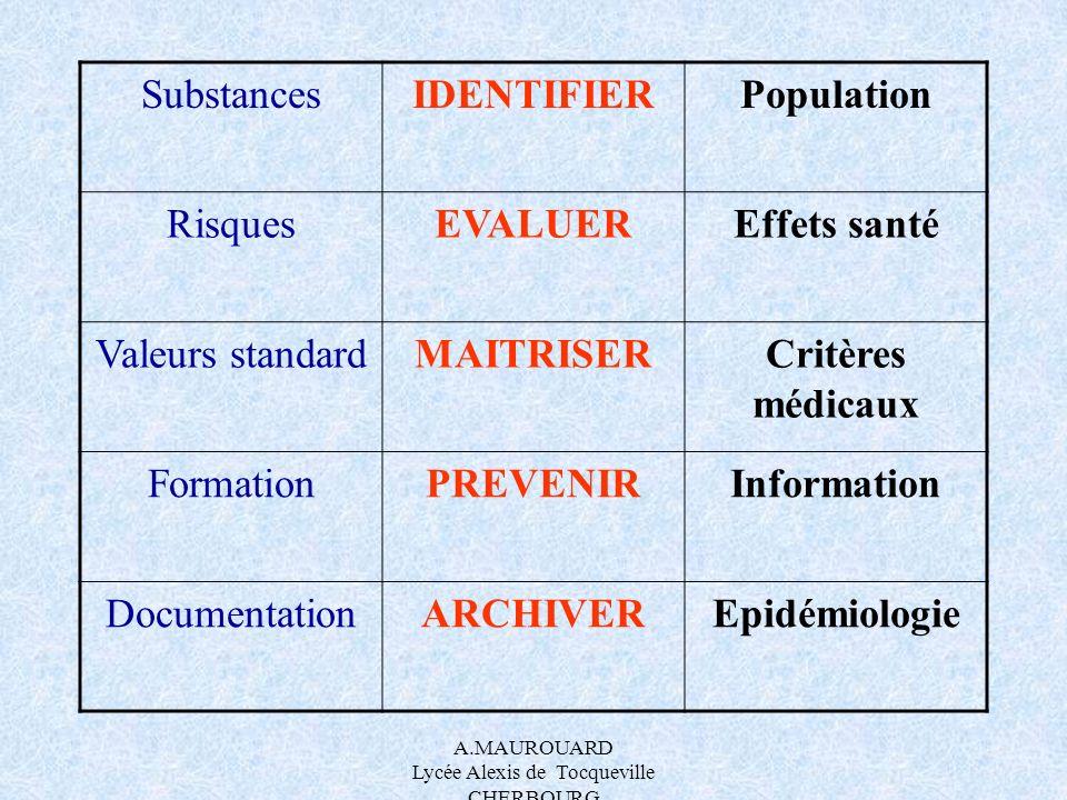 A.MAUROUARD Lycée Alexis de Tocqueville CHERBOURG SubstancesIDENTIFIERPopulation RisquesEVALUEREffets santé Valeurs standardMAITRISERCritères médicaux