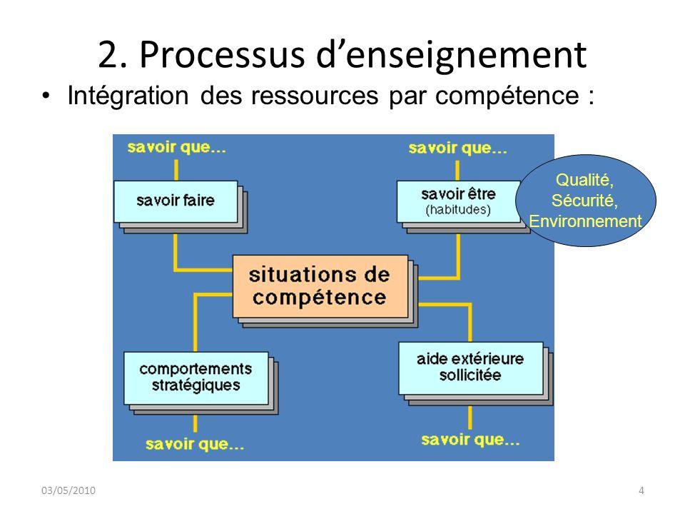 2. Processus denseignement 03/05/20104 Intégration des ressources par compétence : Qualité, Sécurité, Environnement