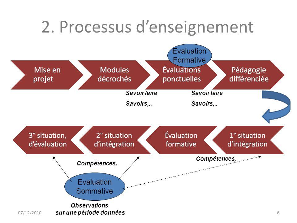 07/12/20106 2. Processus denseignement Mise en projet Modules décrochés Évaluations ponctuelles Pédagogie différenciée 1° situation dintégration Évalu