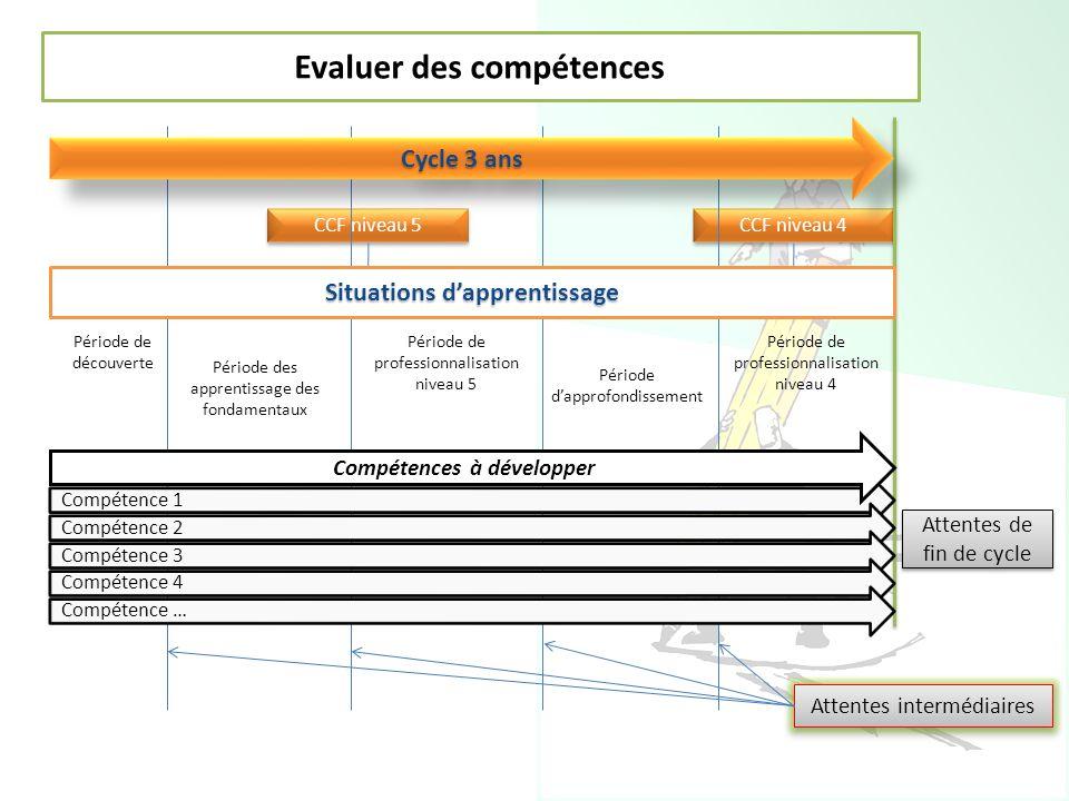 CCF niveau 5 CCF niveau 4 Cycle 3 ans Compétence 1 Compétence 2 Compétence 3 Compétence 4 Compétence … Compétences à développer Attentes de fin de cyc
