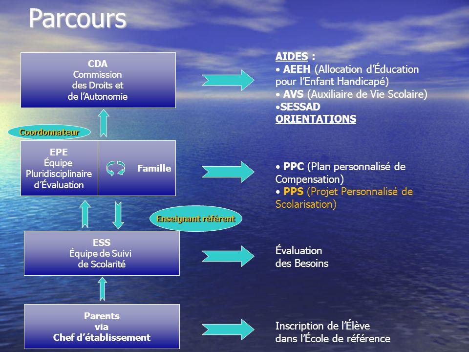 Parcours Parents via Chef détablissement ESS Équipe de Suivi de Scolarité EPE Équipe Pluridisciplinaire dÉvaluation CDA Commission des Droits et de lA