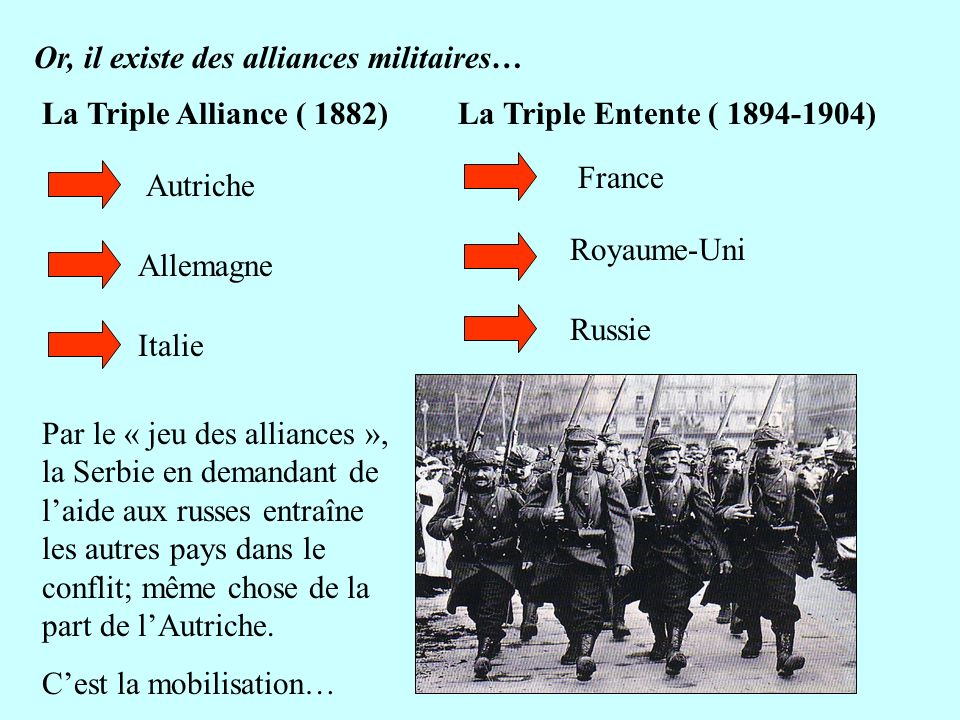 Or, il existe des alliances militaires… La Triple Alliance ( 1882)La Triple Entente ( 1894-1904) Autriche Allemagne Italie France Royaume-Uni Russie P