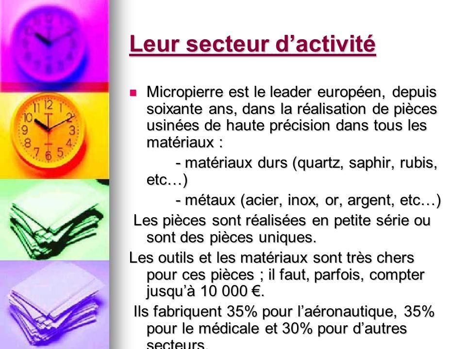 Leur secteur dactivité Micropierre est le leader européen, depuis soixante ans, dans la réalisation de pièces usinées de haute précision dans tous les