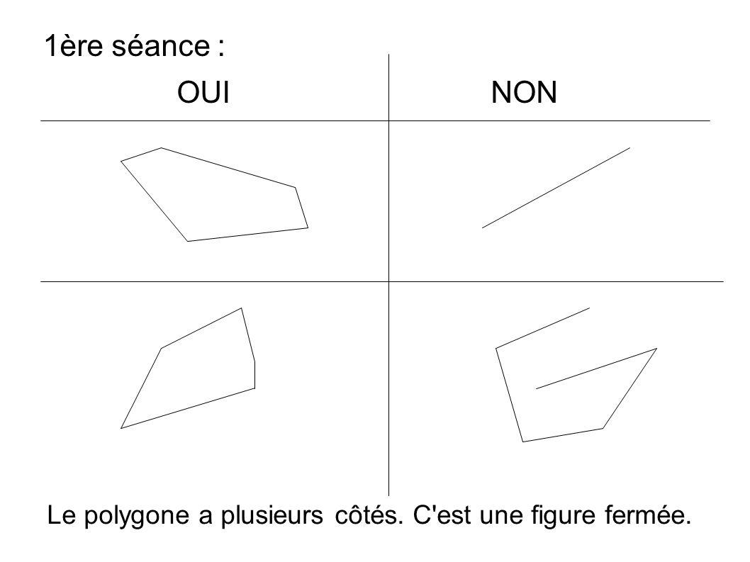 1ère séance : OUI NON Le polygone a plusieurs côtés. C'est une figure fermée.