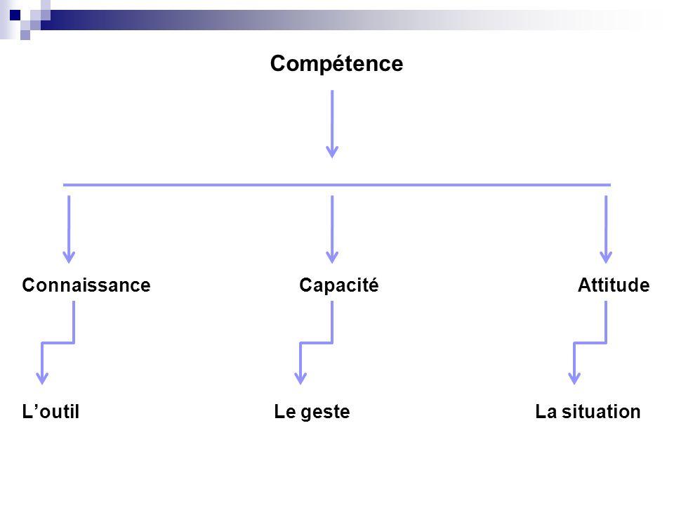 Connaissance Capacité Attitude Loutil Le geste La situation Compétence