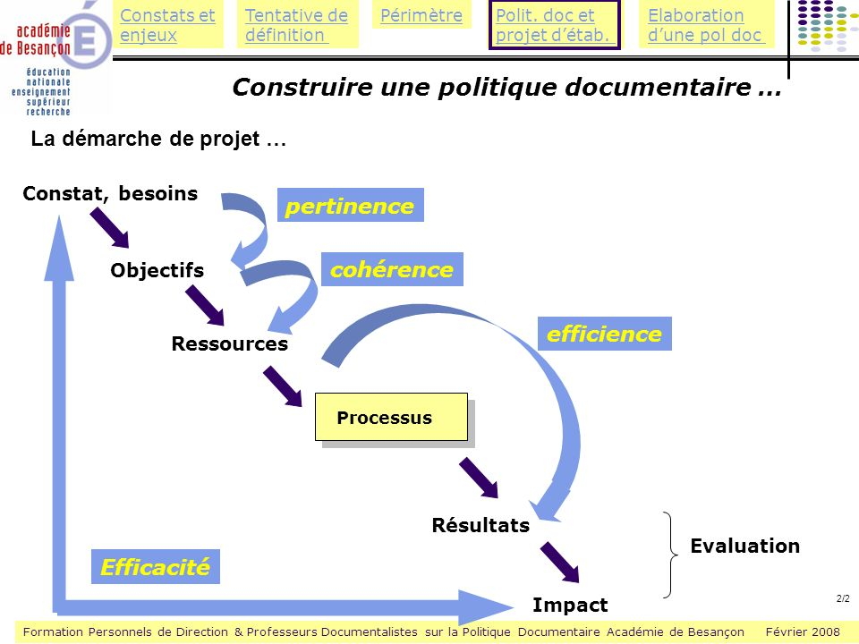 Formation Personnels de Direction & Professeurs Documentalistes sur la Politique Documentaire Académie de Besançon Février 2008 Constats et enjeux Tentative de définition PérimètrePolit.