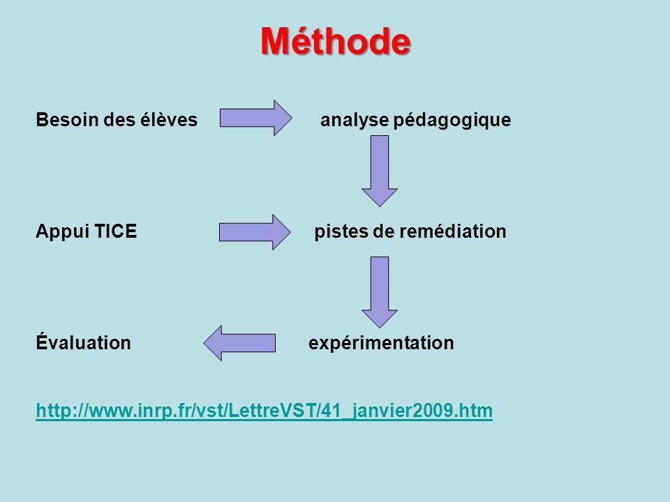 Méthode Besoin des élèves analyse pédagogique Appui TICE pistes de remédiation Évaluation expérimentation http://www.inrp.fr/vst/LettreVST/41_janvier2009.htm