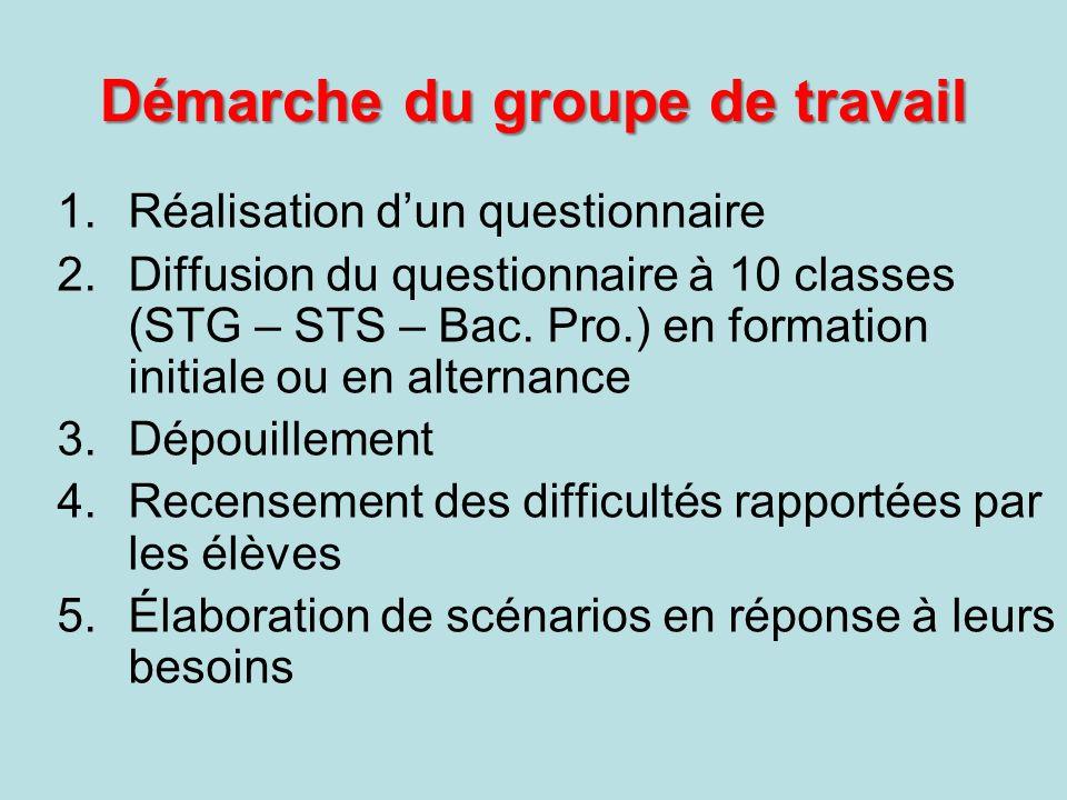 Démarche du groupe de travail 1.Réalisation dun questionnaire 2.Diffusion du questionnaire à 10 classes (STG – STS – Bac.