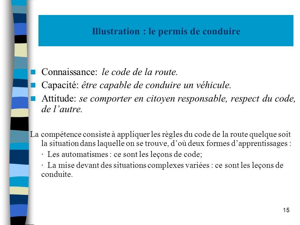 15 Illustration : le permis de conduire Connaissance: le code de la route. Capacité: être capable de conduire un véhicule. Attitude: se comporter en c