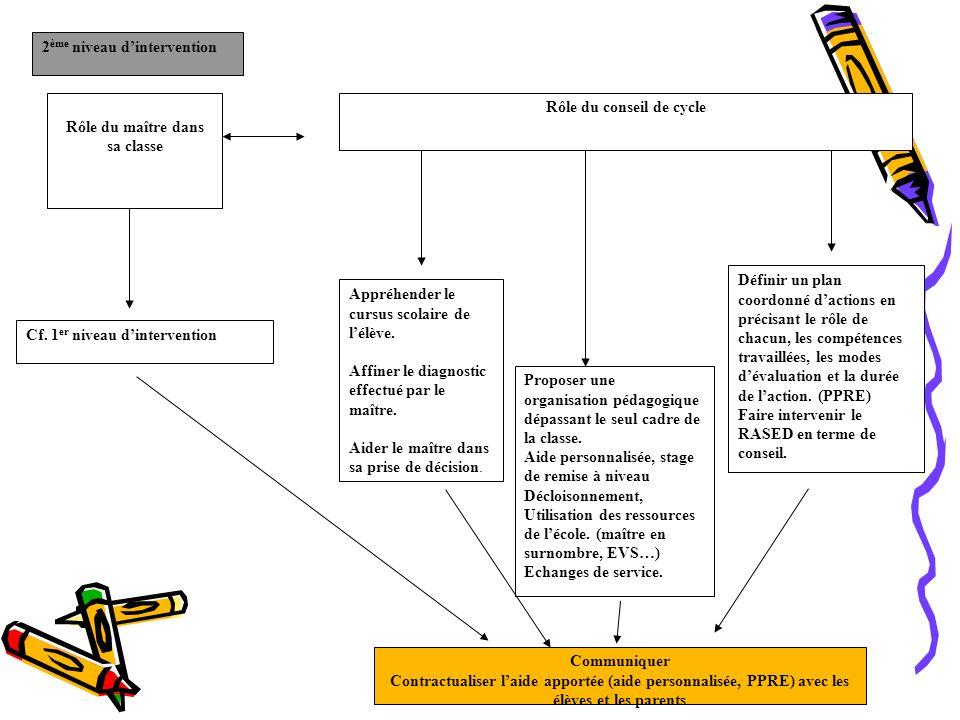 2 ème niveau dintervention Rôle du conseil de cycle Rôle du maître dans sa classe Cf.