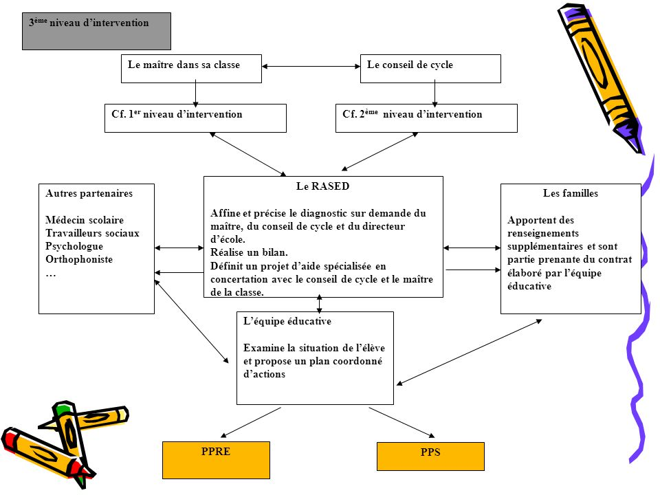 3 ème niveau dintervention Le maître dans sa classeLe conseil de cycle Le RASED Affine et précise le diagnostic sur demande du maître, du conseil de cycle et du directeur décole.